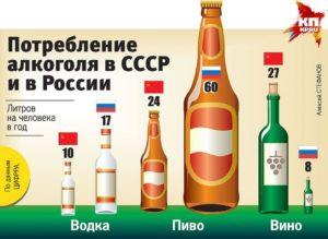ВОЗ: в России пьют в два с половиной раза больше спиртного, чем в среднем по миру