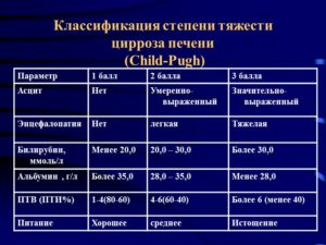 Цирроз печени: классификация
