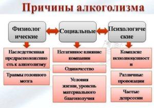 Проблема алкоголизма в России – причины и следствия