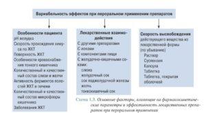 Показания к применению Лоперамида: воздействие препарата на организм, его фармакокинетика и способ применения