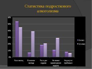 Статистика подросткового алкоголизма в России. Дети и алкоголь
