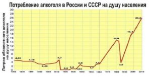 Статистика потребления алкоголя в России по годам
