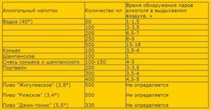 Сколько держится алкоголь в выдыхаемом воздухе: таблица