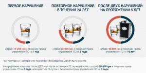 Повторное лишение прав за вождение в нетрезвом виде в 2018 году - наказание за пьянку, что будет, чем грозит