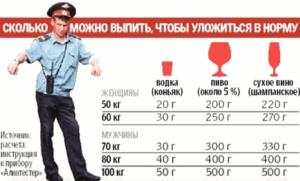 0,16 промилле — это сколько можно выпить алкоголя
