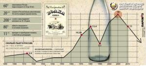 Алкоголизм в России. Статистика
