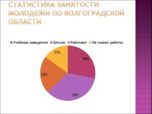 Статистика молодежи