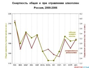 Высокая смертность от алкоголя в России
