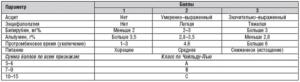Анализ крови при циррозе печени