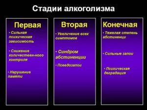 Симптомы и признаки стадий алкоголизма у мужчин и женщин: первая, вторая, третья, четвертая
