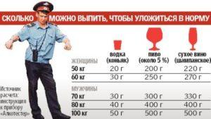 Законом установлена допустимая норма алкоголя за рулем в промилле в 2018 году