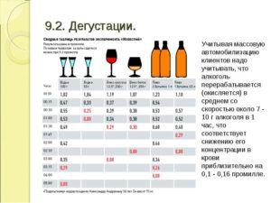 Допустимая норма алкоголя в промилле: стандарты 2017 года