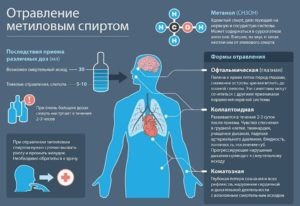 Отравление алкоголем: признаки, симптомы и лечение