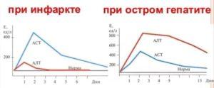 Значение АЛТ и АСТ при гепатите