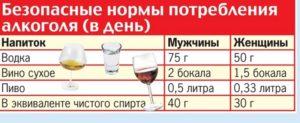 Норма употребления алкоголя для человека в день
