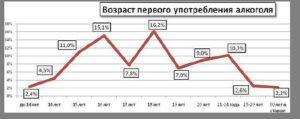 Алкоголизм в России статистика 2014 года (преступность)