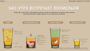 Как пить чтобы не было похмелья и головной боли