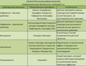 Амлодипин и алкоголь: совместимость, побочные эффекты