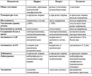 Цирроз печени: дифференциальная диагностика