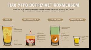 Что пить и есть чтобы быстро прошло похмелье