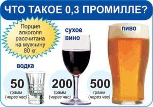 0,3 - 1 промилле это сколько алкоголя в крови?