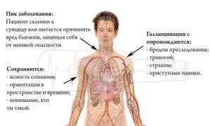 Алкогольный галлюциноз: симптомы, лечение