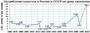 Потребление алкоголя на душу населения в России: исследование