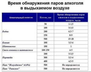 Сколько разрешено промилле в России